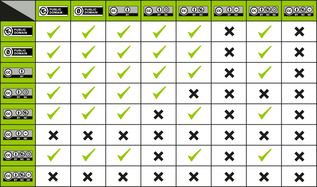CC License Compatibility Chart